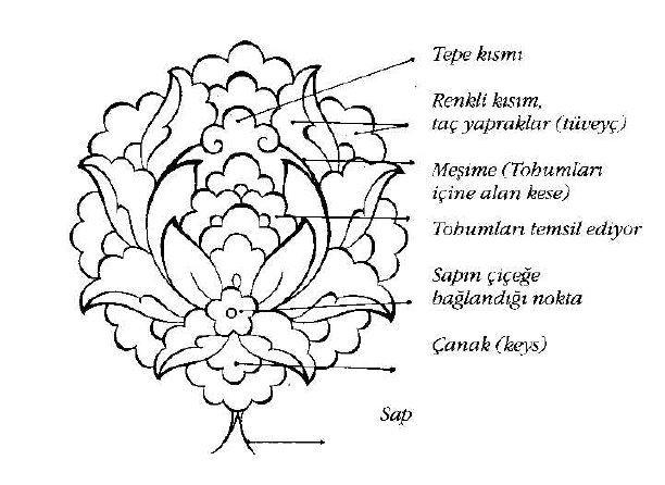 Turkish Motifs