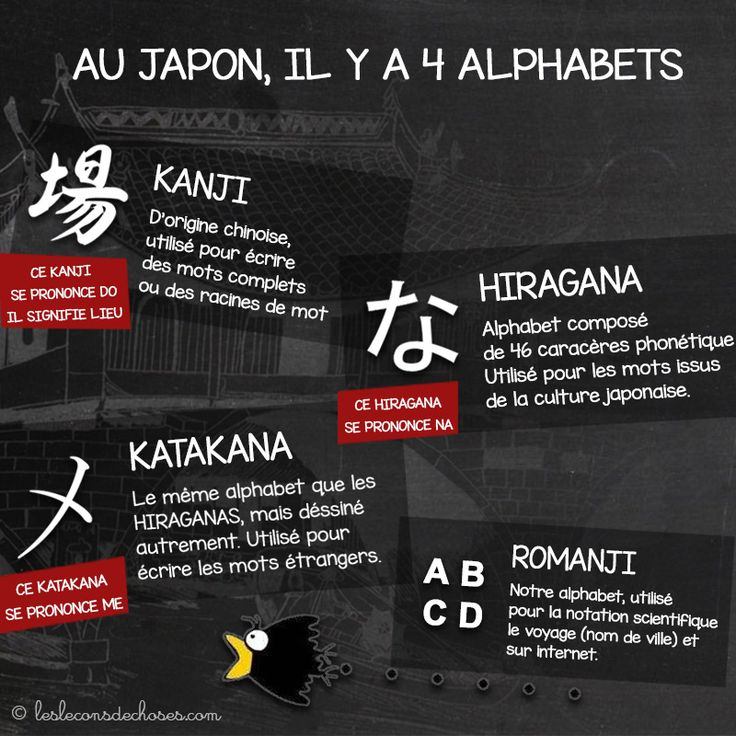 Compliqué n'est-ce pas ? Mais c'est là tout le charme ! Les Kanji représentent 95% de ce qui est rédigé en japonais. À l'origine ils ont été empruntés aux chinois, puis adaptés à la langue japonaise avec une prononciation complètement différente. Il en existe environ quatre mille, mais seuls deux mille sont vraiment usuels et suffisent à lire le journal … Lire la suite ici : http://lesleconsdechoses.com/non-classe/les-japonais-ont-quatre-alphabets/ #japon #japonais #manga #tokyo