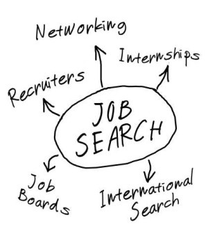 How To Find a Job - Find how to get the most out of the many job search opportunities such as boards, lists, networking etc. >> More [ www.jobfolk.com/... ]