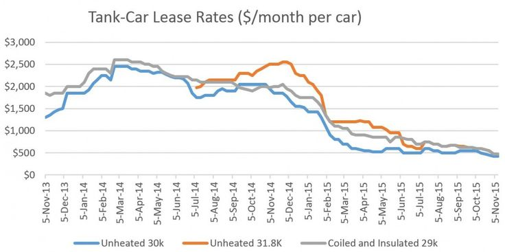 Tank-Car Lease Rates Plummet on Weak Crude-By-Rail Demand, Low Crude Prices #car #lease #canberra http://lease.remmont.com/tank-car-lease-rates-plummet-on-weak-crude-by-rail-demand-low-crude-prices-car-lease-canberra/  Tank-Car Lease Rates Plummet on Weak Crude-By-Rail Demand, Low Crude Prices Short-term tank-car leasing rates for GP-31.8 CPC-1232 models have fallen more than $2,000/month per car to $475/month per car since early 2014 in the wake of lower crude prices and uneconomic North…