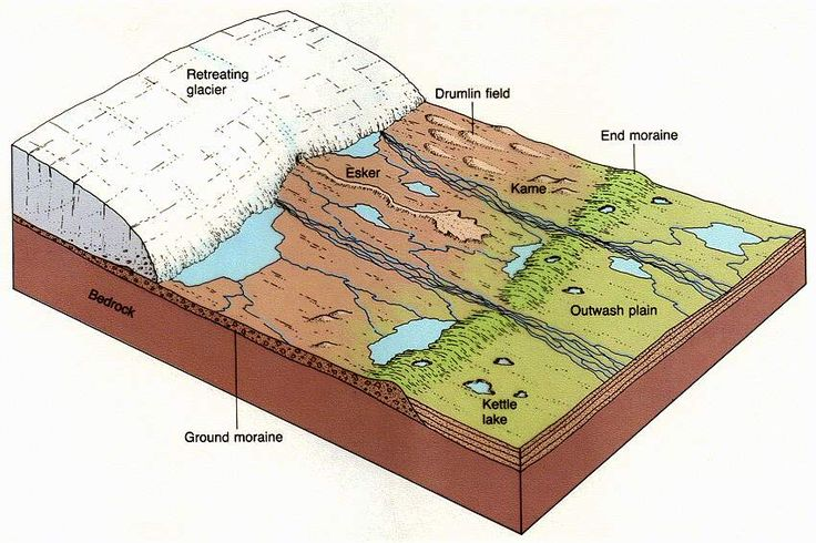 glacier geology photo | Glacial Kames