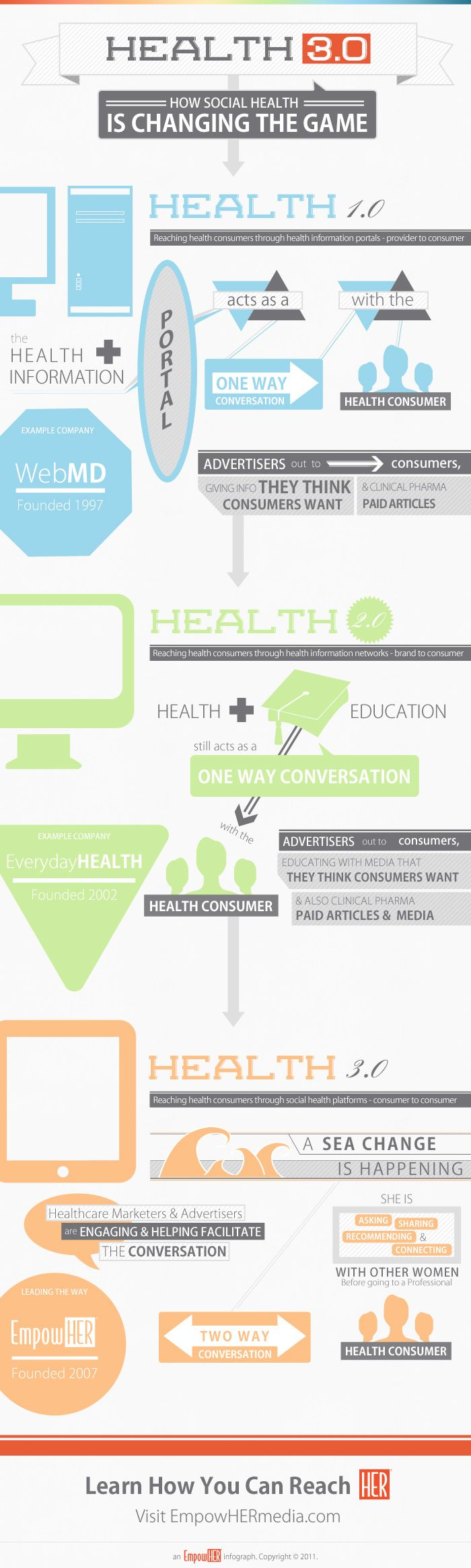 Health marketer? Must know information about the changing landscape for reaching the consumers you want to reach. And...how!