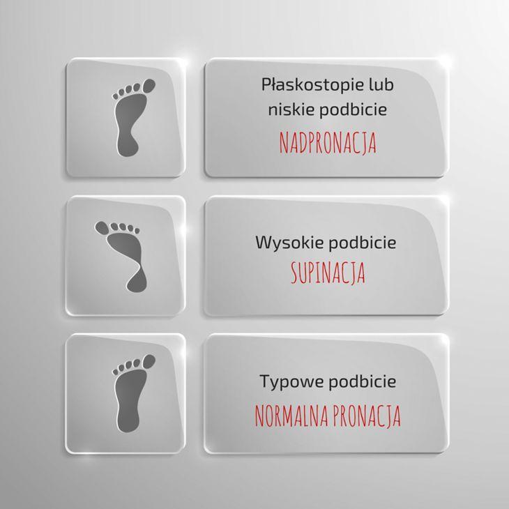 Od rodzaju podbicia, a więc i sposobu, w jaki zachowuje się stopa dotykając podłoża, zależy wybór idealnego obuwia do biegania.