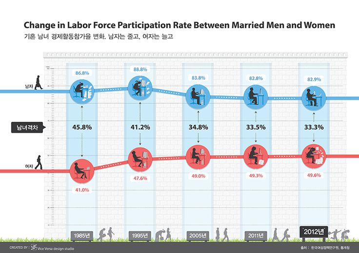 ABOUT KOREAN – 작품08_기혼 남녀 경제활동참가율 변화. 남자는 줄고, 여자는 늘고 (Change in Labor Force Participation Rate Between Married Men and Women)