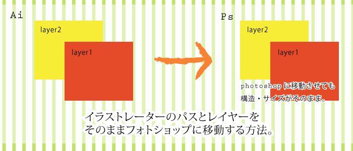 イラストレーターのパスとレイヤーをそのままフォトショップに移動する方法。
