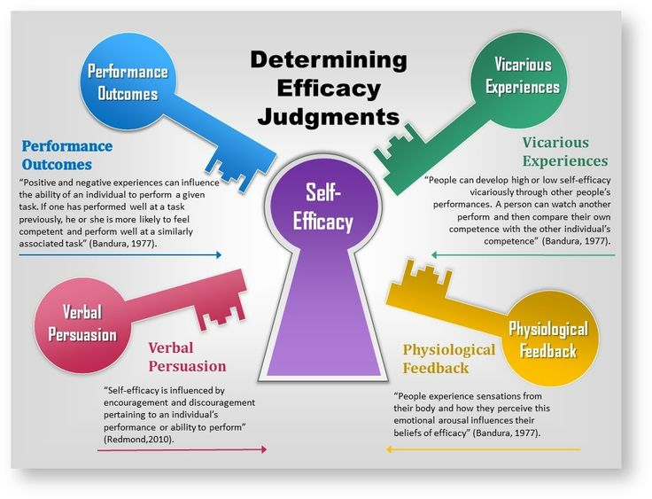 the important role of education in influencing an individuals self efficacy in the social setting Antecedents of an individual's self-efficacy beliefs[7, 9, 29] accordingly, managing these antecedents is of  professional's self-efficacy, playfulness, and creative self-efficacy can individually impact isd and the  research model is primarily built using social cognitive theory as the influencing theoretical framework, it also.