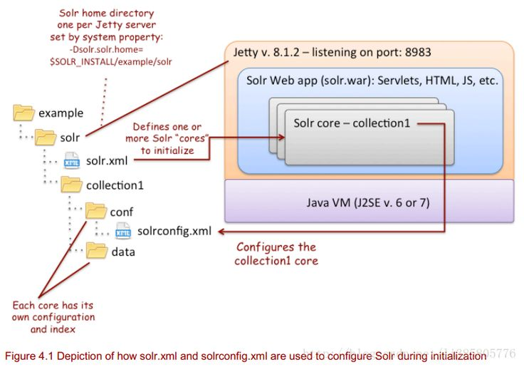Solr Directory Structure