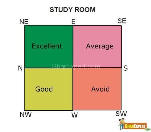 Study Room Vastu | Vastu for Study Room | Vastu Tips for Study Room | Vastu Shastra
