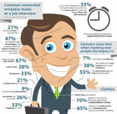 49 best Interviewing Tips images on Pinterest Job interviews - interviewing tips