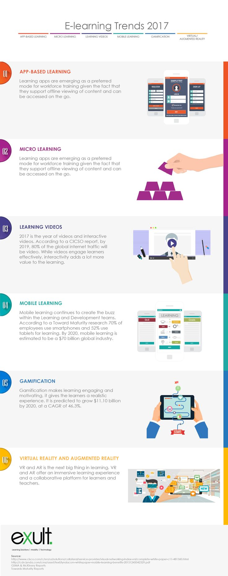 eLearning Trends 2017 Infographic - http://elearninginfographics.com/elearning-trends-2017-infographic/