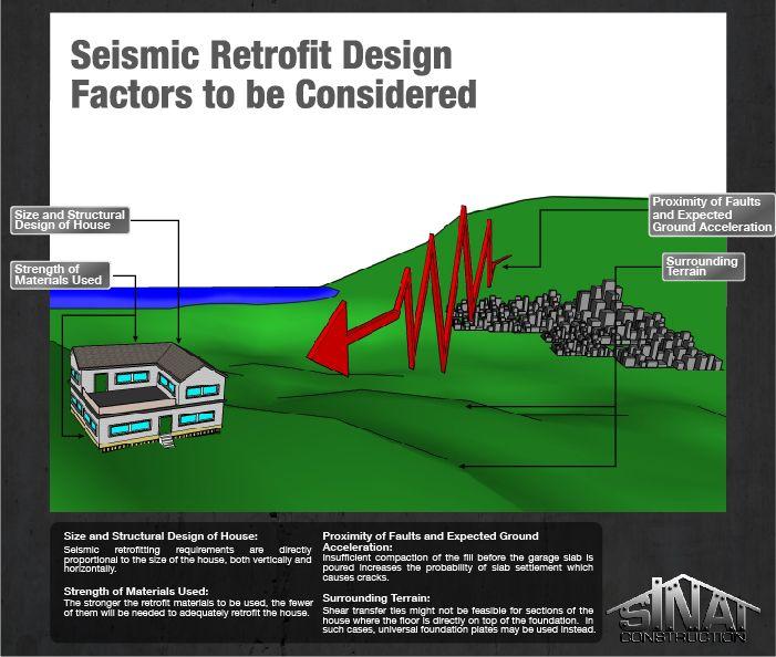 7 best seismic retrofit images on pinterest building construction earthquake retrofit design fandeluxe Gallery