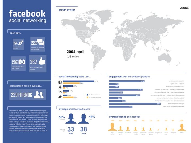JESS3 - Projects / JESS3 Labs - The State of Facebook Infographic
