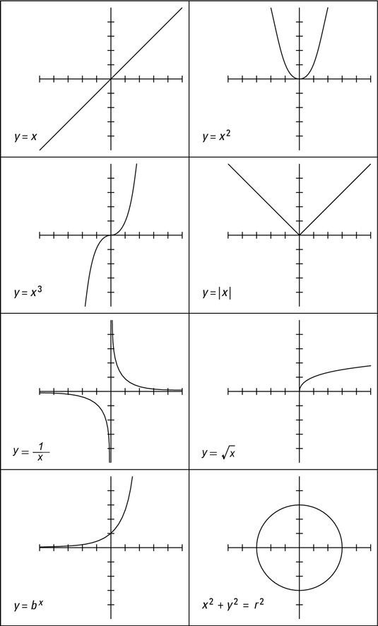 8 Basic Algebraic Curves {poster or reference page idea}