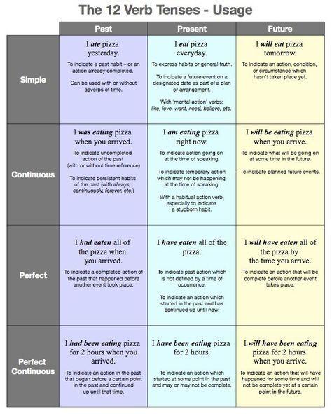 verb tenses - usage