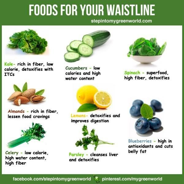 Healthy eating - For your waistline These are good for the abs
