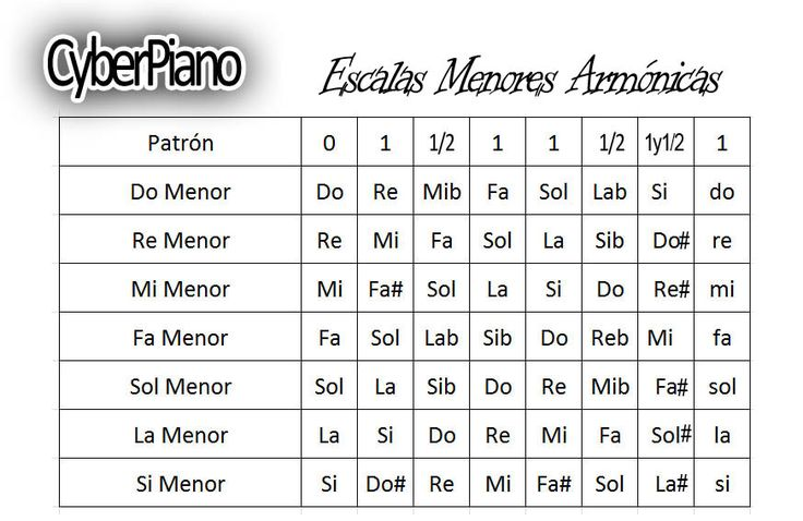 Escalas+menores+armonicas.jpg (873×567)