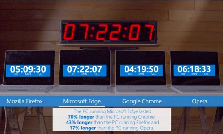 Microsoft Edge es el navegador que consume menos batería #Microsoft #Software #chrome