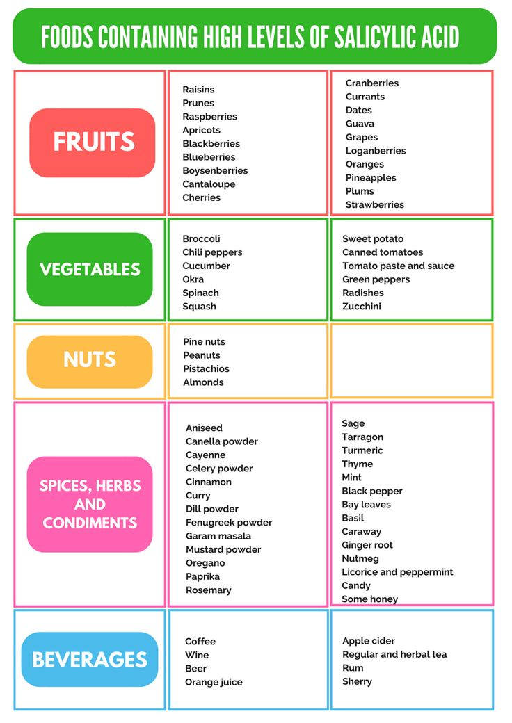 Foods Containing High Levels of Salicylic Acid