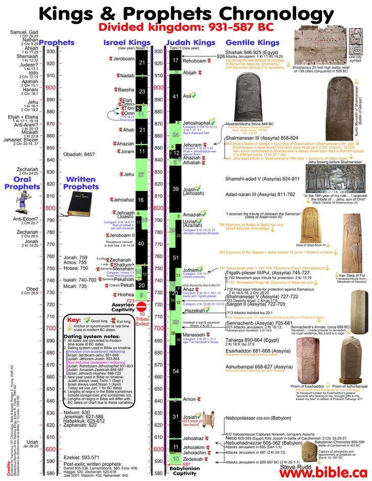 chronology of Kings Solved! divided kingdom 931 - 587 BC Serrmrons, maps, charts, timelines