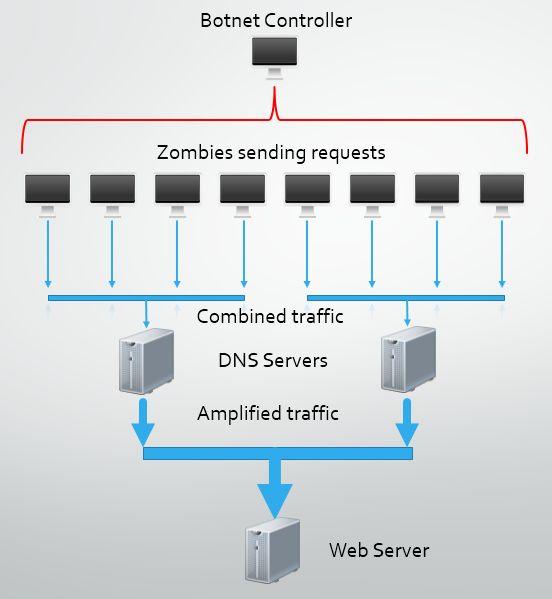 DDoS attacks.