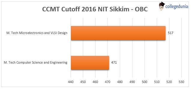 Vertical bar graph showing GATE 2017 CCMT Cutoff of OBC category for NIT Sikkim