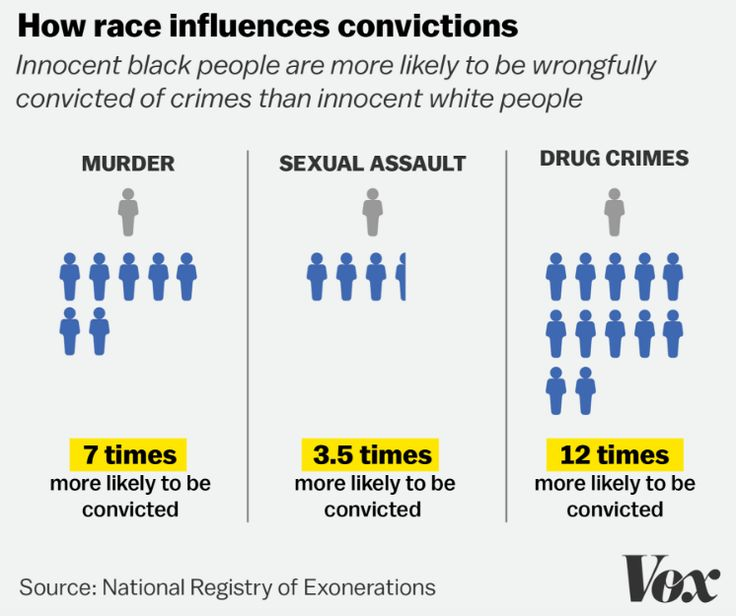 236 Best Images About Race Crime Law Amp Incarceration On