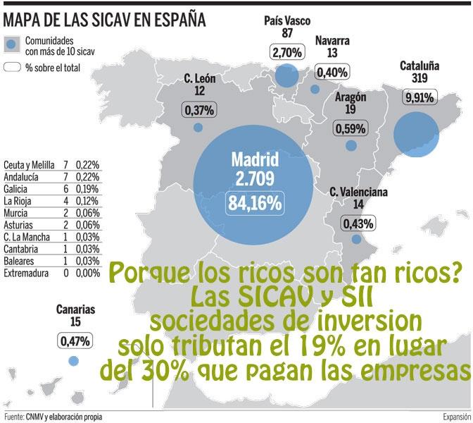 http://mjose.com/porque-los-ricos-son-mas-ricos-en-espana-y-como-se-escaquean-de-pagar-impuestos/  Porque los ricos son tan ricos?  Las SICAV y SII, sociedades de inversion solo tributan el 19% en lugar del 30% que pagan las empresas