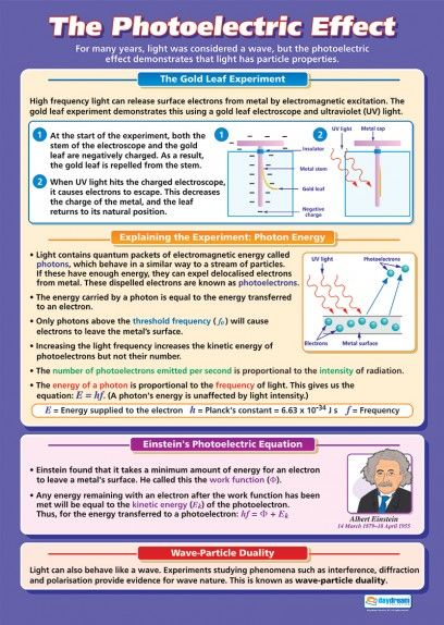3: Photoelectric Effect Explained with Quantum Hypothesis