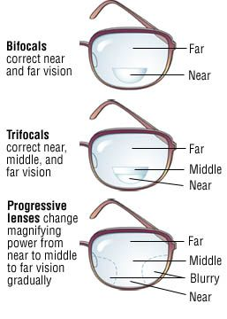 Bifocals vs Trifocals vs Varifocals (aka progressive addition lenses/PALs). Let us help you figure out which is best for your specific needs! #ModernEyesOmaha