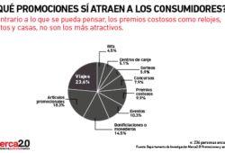 ¿Qué promociones sí atraen a los consumidores?