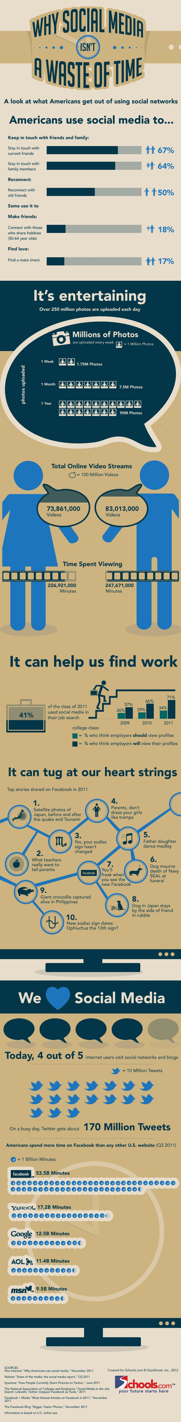 Why Social Media ISN'T a Waste of Time  http://www.bitrebels.com/social/why-social-media-isnt-a-waste-of-time-infograhic/