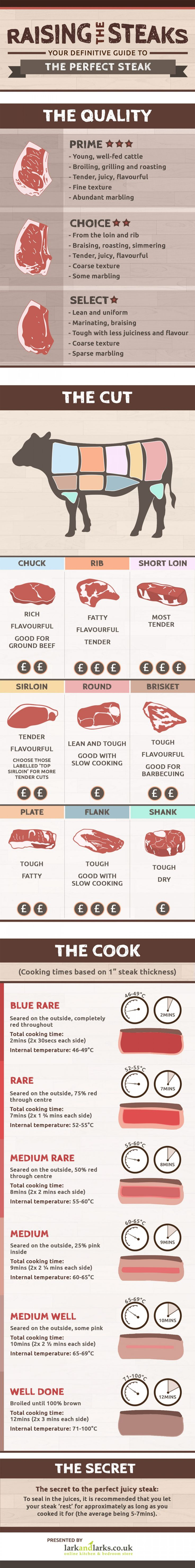 Finding the perfect cut of steak