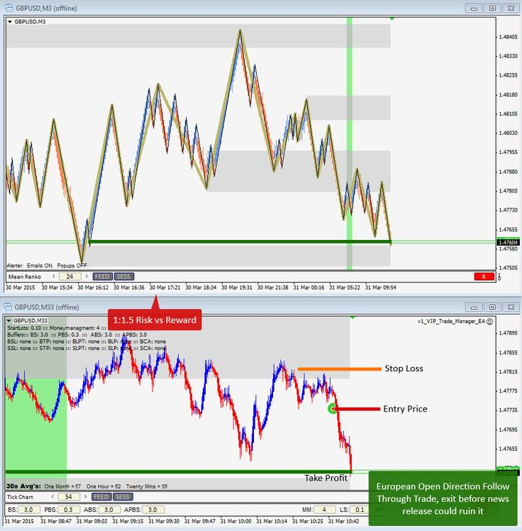 March 31st, 2015 - European Open Directional Follow Through Trend Continuation Trade on GBPUSD for 1:1.5 Risk:Reward