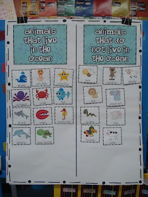 This anchor chart could be used as guided practice when learning about animal habitats and could then be hung on the wall as a reference throughout the year