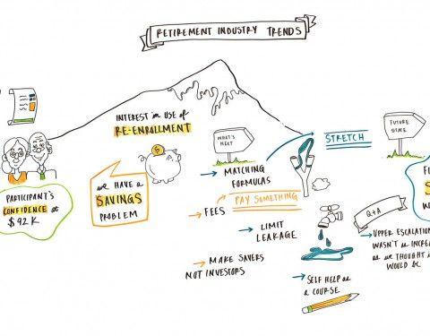 Visual Meeting Minutes Visual Meeting Notes Visual Minutes Of