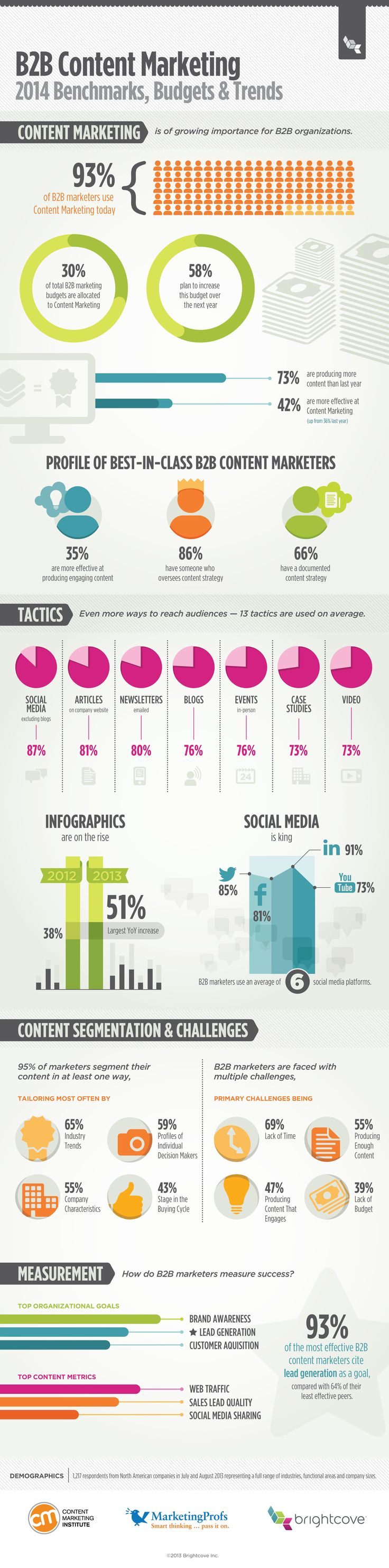 The latest trends in B2B content by @Content Marketing Institute @Brightcove @Team MarketingProfs