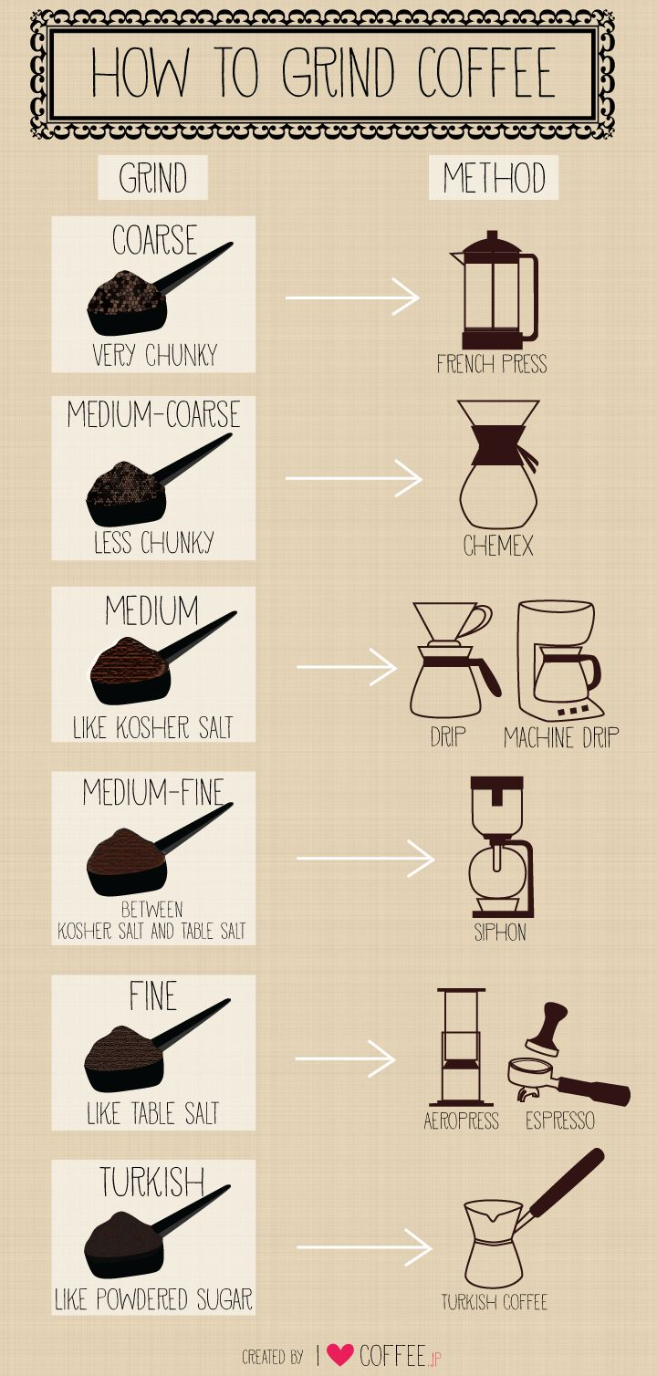 A nice guide on grind consistency for different preparation methods. Though we think you might want to go a bit coarser for your Aeropress!