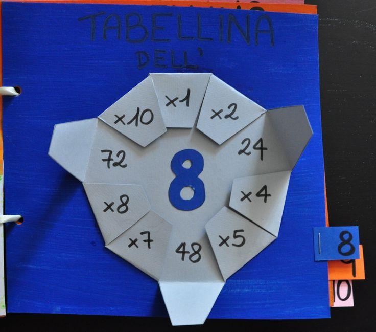Schemi didattici e giochi didattici per migliorare il rendimento scolastico