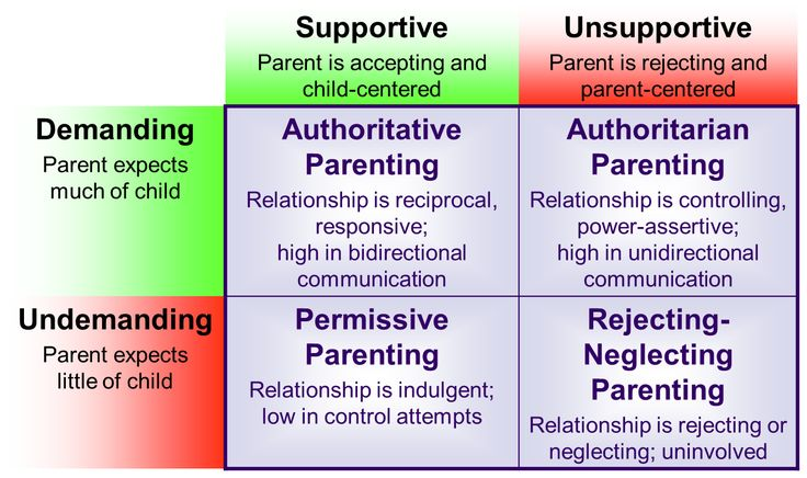 Early Childhood: Socioemotional Development. Learn about the different parenting styles and what affect each one will have on your child.