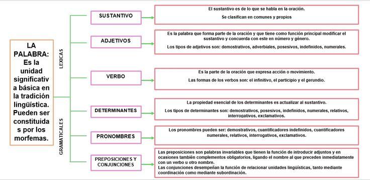 7 best Gramatica images on Pinterest | Buscando y Buscar con google