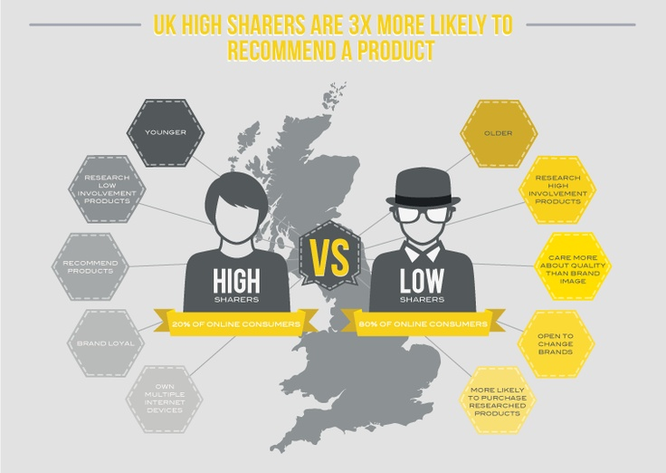 UK high sharers are 3x more likely to recommend a product