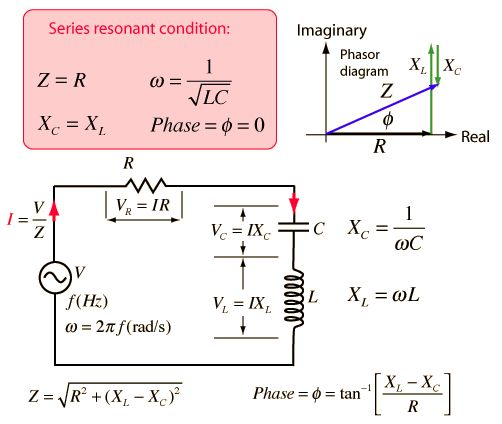 Rlc Series Circuit Electromagnetism In 2019 Electrical