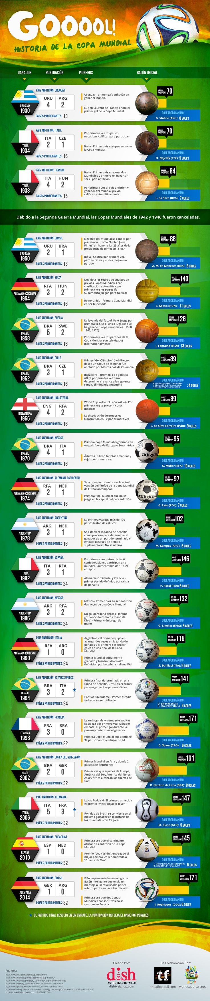 Historia del Mundial de fútbol #infografia, vía infografiasencastellano.com; de Alfredo Vela