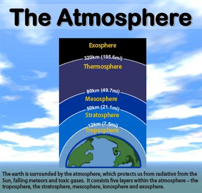 There are five layers within the atmosphere. The troposphere, the stratosphere, mesosphere, ionosphere and exosphere are the layers of the atmosphere. Fun atmosphere quiz from this page: http://easyscienceforkids.com/fun-atmosphere-quiz-free-online-kids-quizzes/