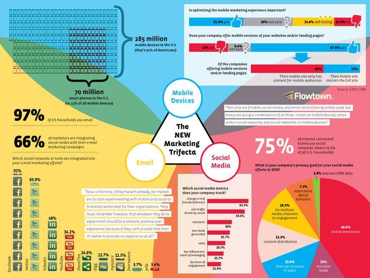 Best Inbound Images On   Inbound Marketing Content