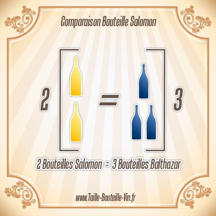 Comparaison entre la bouteille salomon et balthazar