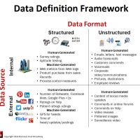 The What and Where of Big Data: A Data Definition Framework   @bobehayes