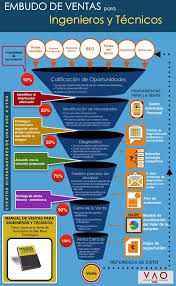 infografia proceso de venta - Buscar con Google