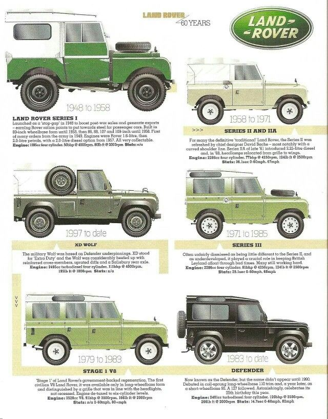 70 best Landrover lifestyle images on Pinterest | Land rovers ...