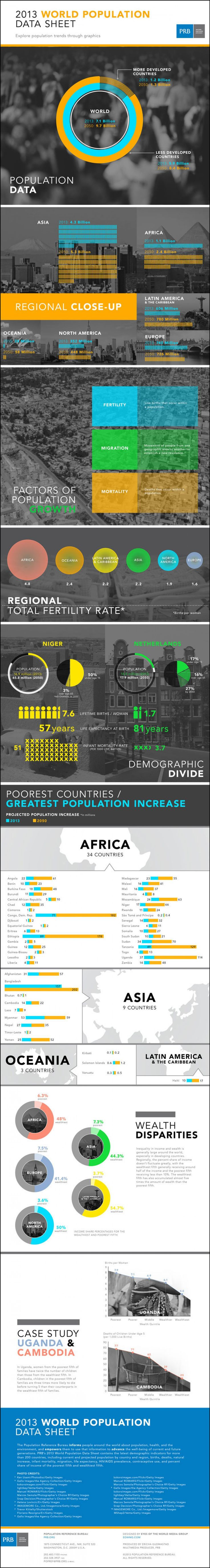 #World #Population Data Sheet 2013 – #Infographic by PRB.org